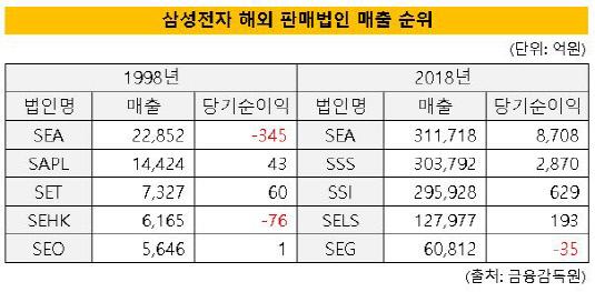 삼성전자 해외 판매
