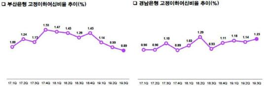 부산경남은행 NPL비율