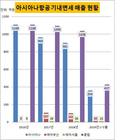 아시아나항공 기내면세 매출 현황