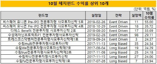 (1시각물)먼슬리10월_수익률상위10개_수정