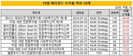 (2시각물)먼슬리10월_수익률하위10개_수정
