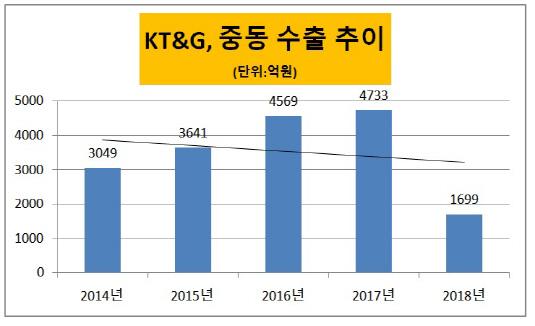 KT&G 중동수출