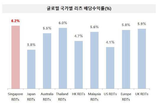 싱가포르 리츠 배당수익률