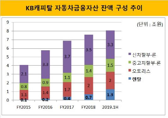 KB캐피탈 자동차금융자산