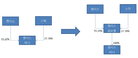 캠시스 상장
