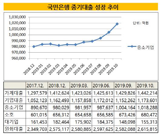 국민은행 중기대출 성장 추이