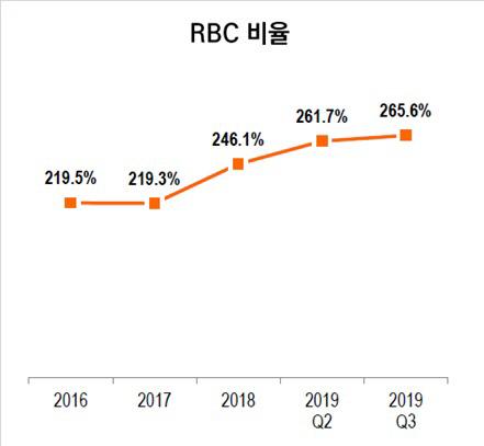 미래에셋생명 3q RBC