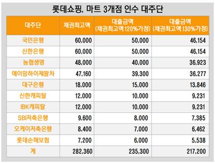 롯데쇼핑, 마트 3개점 인수 대주단