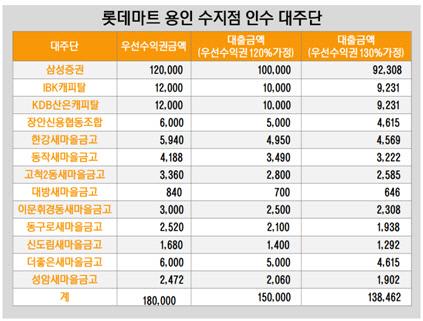 롯데마트 용인 수지점 인수 대주단