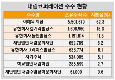 대림코퍼레이션 주주 현황