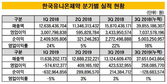 한국유니온제약 분기별 실적 현황_20191119(수정본)