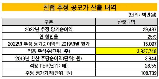 천랩 추정 공모가 산출 내역_20191121(수정본)
