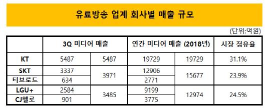 유료방송 업체 매출 규모