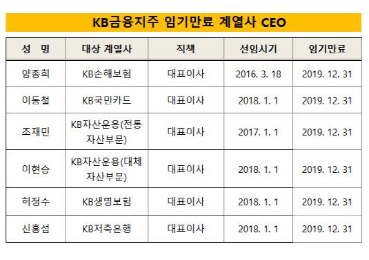 KB금융 임기만료 계열사 CEO