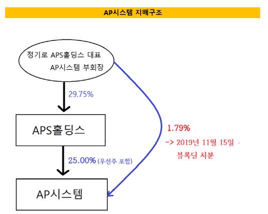AP시스템 지배 구조 121212112
