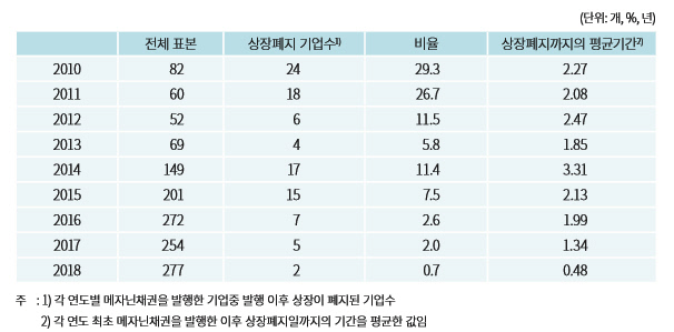 메자닌채권 발행기업의 상장폐지 추이
