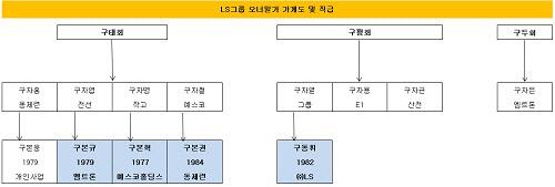 LS그룹1