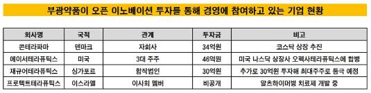 부광약품 오픈 이노베이션 경영 참여 기업 현황_20191126