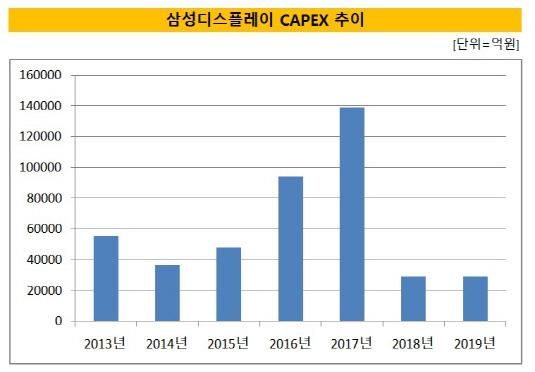 삼성디스플레이 자본적지출