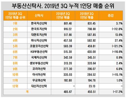 부동산신탁사, 2019년 3Q 누적 1인당 매출 순위