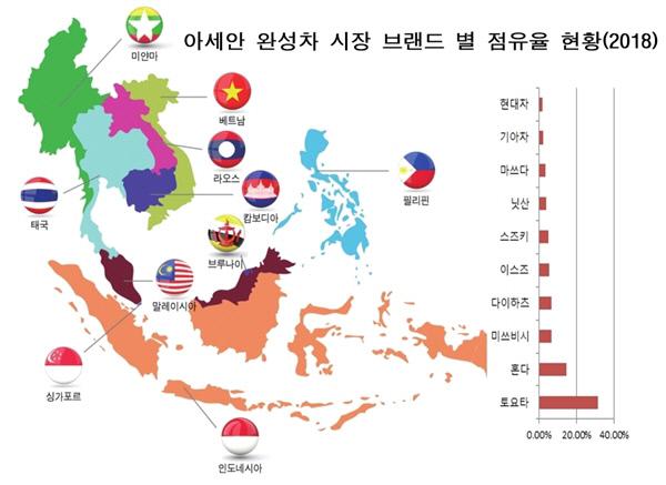 아세안 완성차 시장 브랜드별 점유율