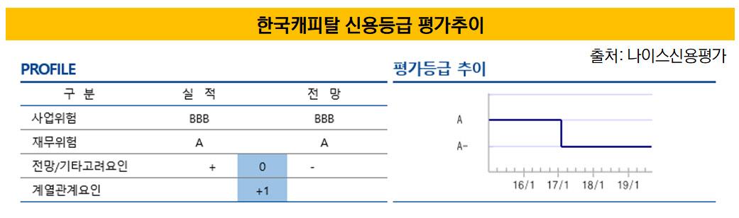 한국캐피탈 신용등급