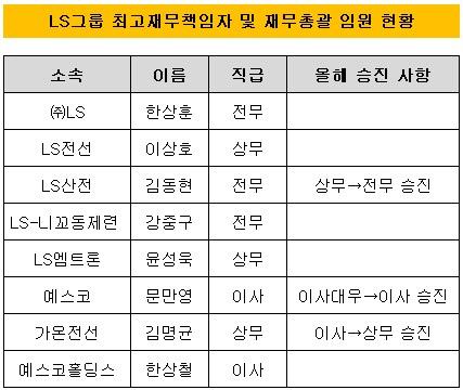 LS그룹2