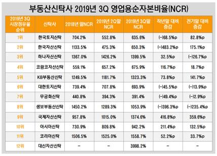 부동산신탁사 2019년 3Q NCR