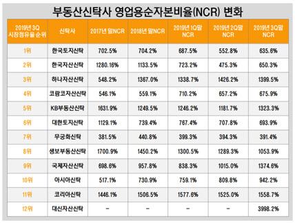 부동산신탁사 NCR 변화