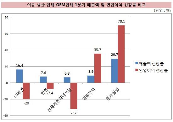 의류_OEM업체와 생산판매 업체의 엇갈린 실적_그래프1