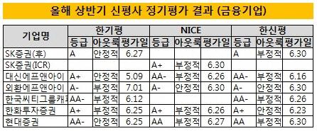 2014 상반기 신용평가사 정기평가 결과(금융기업)