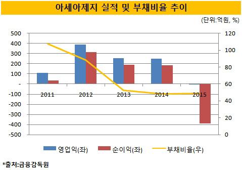 아세아그룹, 아세아제지 실적부진 '고심'