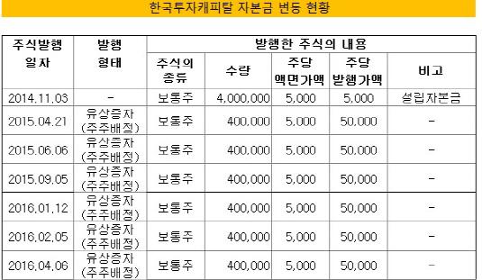 한국투자캐피탈