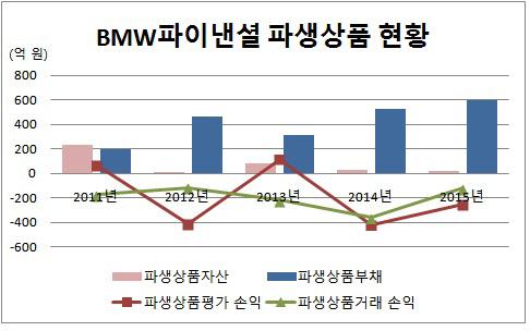 BMW파이낸셜 파생상품