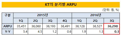 KT의 분기별 ARPU