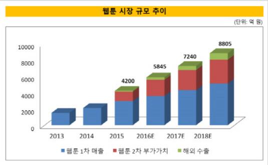 웹툰 시장 성장세
