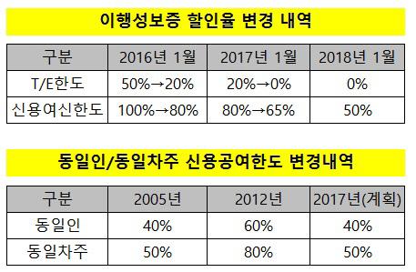 동일인_동일차주 그래프 수정본