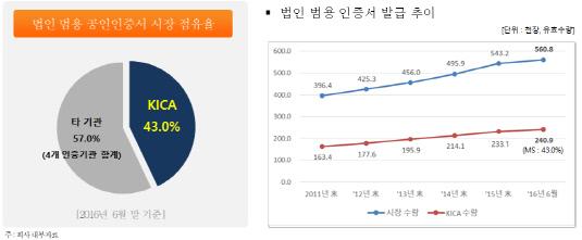 한국정보인증 법인 공인인증서