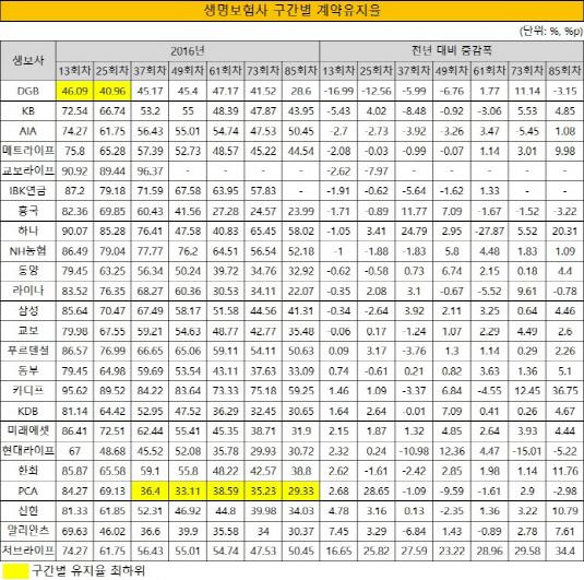 크기변환_생명보험사 구간별 계약유지율-2016년 말