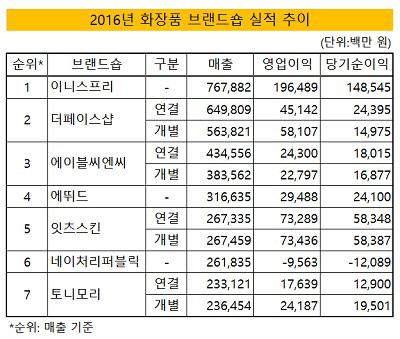 2016 화장품 브랜드숍 실적 추이(수정)