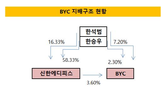 byc지배구조(20170516)