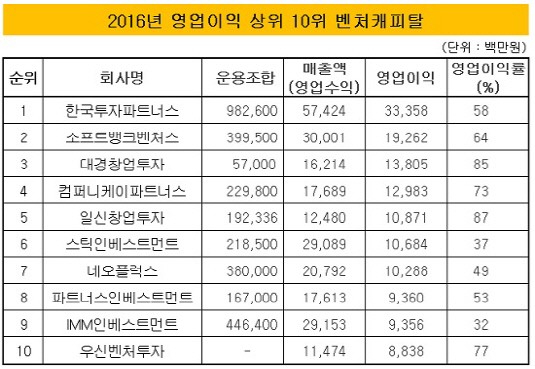 영업이익 상위 10위 벤처캐피탈
