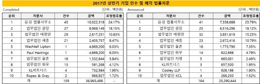 2017년 상반기 법률자문 순위