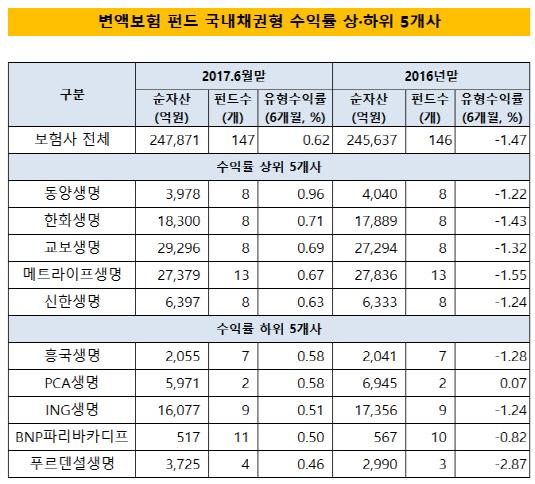 변액보험펀드 국내채권형