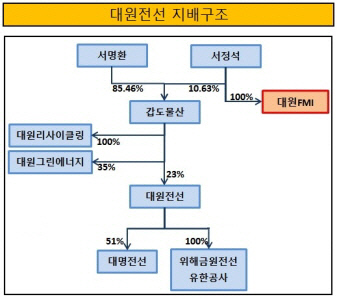 크기변환_대원전선 지배구조(2016년 말 기준)