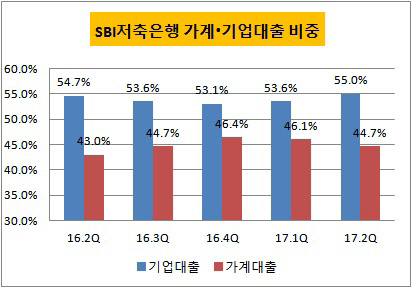 SBI저축은행 그래프