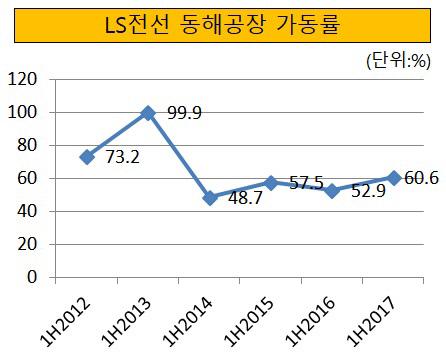 LS전선 동해공장 가동률