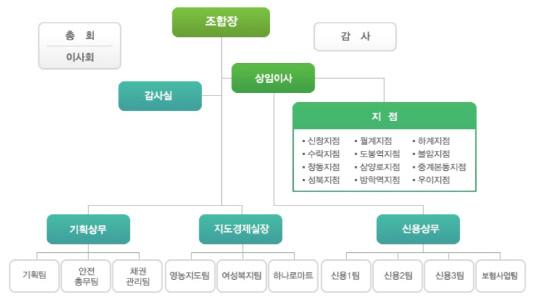 북서울농협 조직도