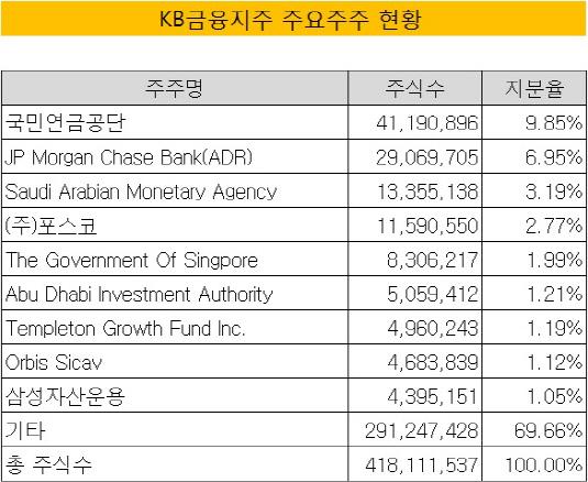 KB금융지주 주주현황(2016년 말)