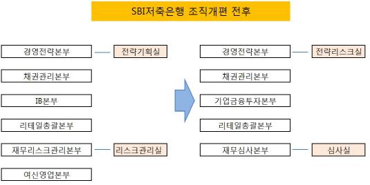 SBI저축 조직개편